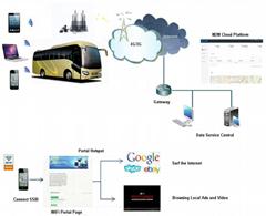 G90 series Gigabit Vehicle Router
