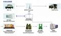 CNG天然气压缩机系列空压机