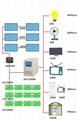 光伏船离网离网发电独立供电系统 2