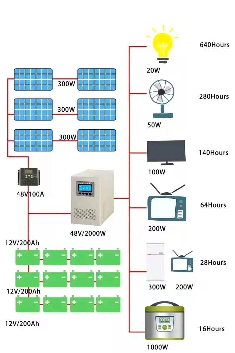 光伏船离网离网发电独立供电系统 5