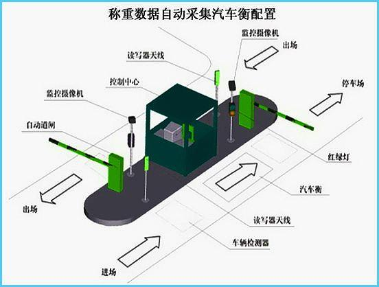 南京汽車衡無人值守稱重系統 4