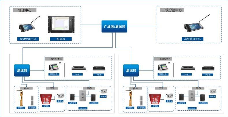 NIS-6000高清網絡IP廣播對講設備 3