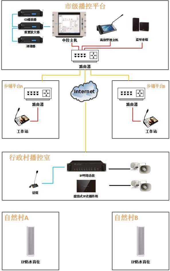 IP網絡對講系統 1