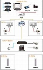 IP網絡對講系統