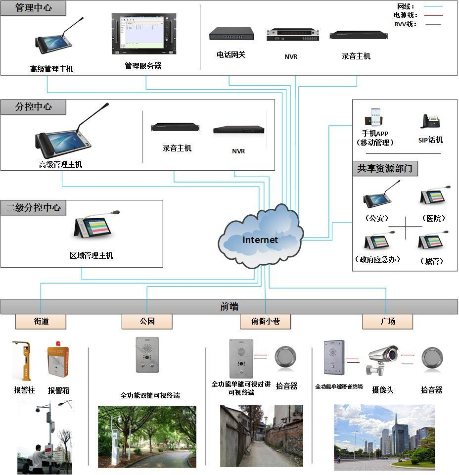 IP網絡對講系統 5