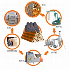 機制木炭製作