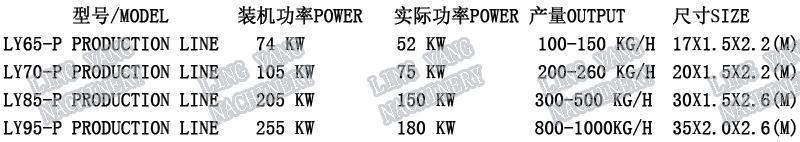 LY95-P大型湿法狗粮生产线狗粮设备 4