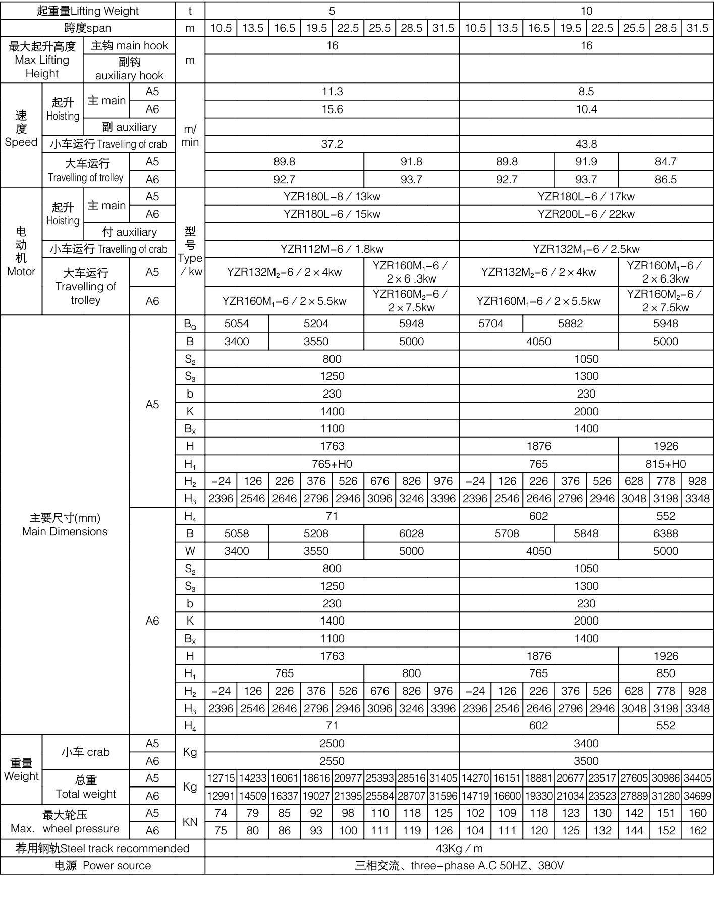 QD型32/5吨吊钩桥式双梁起重机QD32/5-21.5/22.5/23.5M河南矿山 6