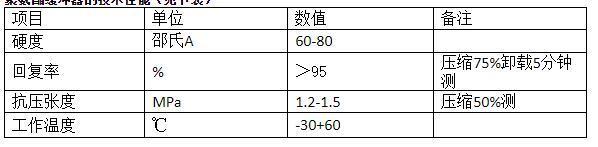 起重機防撞裝置聚氨酯緩衝器 3