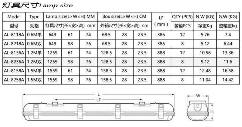 1.2M雙管三防燈 防水支架 LED三防燈 5