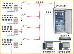 數據在線採集監控系統
