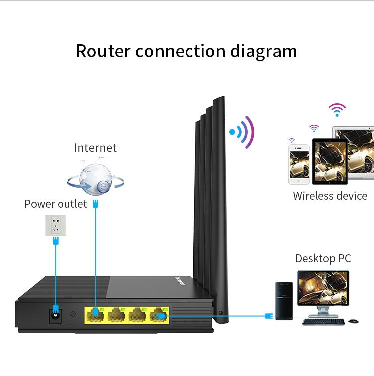 COMFAST 1200mbps Dual Band 2.4ghz 5.8ghz Wireless 802.11ac WiFi Router  3