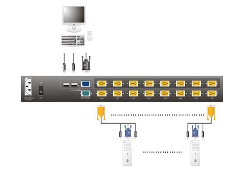 顥亞19寸16口雙滑軌LED KVM四合一控制平台 1