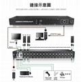 顥亞16進1出16口4K HDMI USB2.0機架式KVM切換器 2