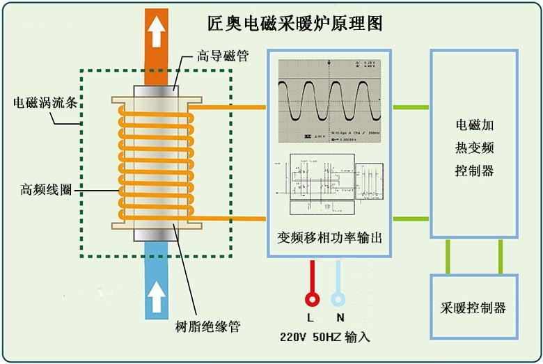 匠奥电磁感应采暖热水壁挂炉 1
