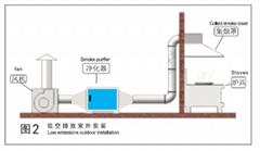 兆星环保教您如何清理油烟净化器