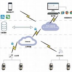 AcrelCloud-9500充電樁收費運營云平台系統