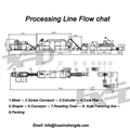 2021 Core Filling Snacks processing line