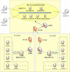 矿用重大设备感知数据监控系统