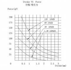 直流6V微型圓管推拉式電磁鐵