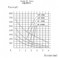 DO1130圓形5mm行程推拉式電磁鐵