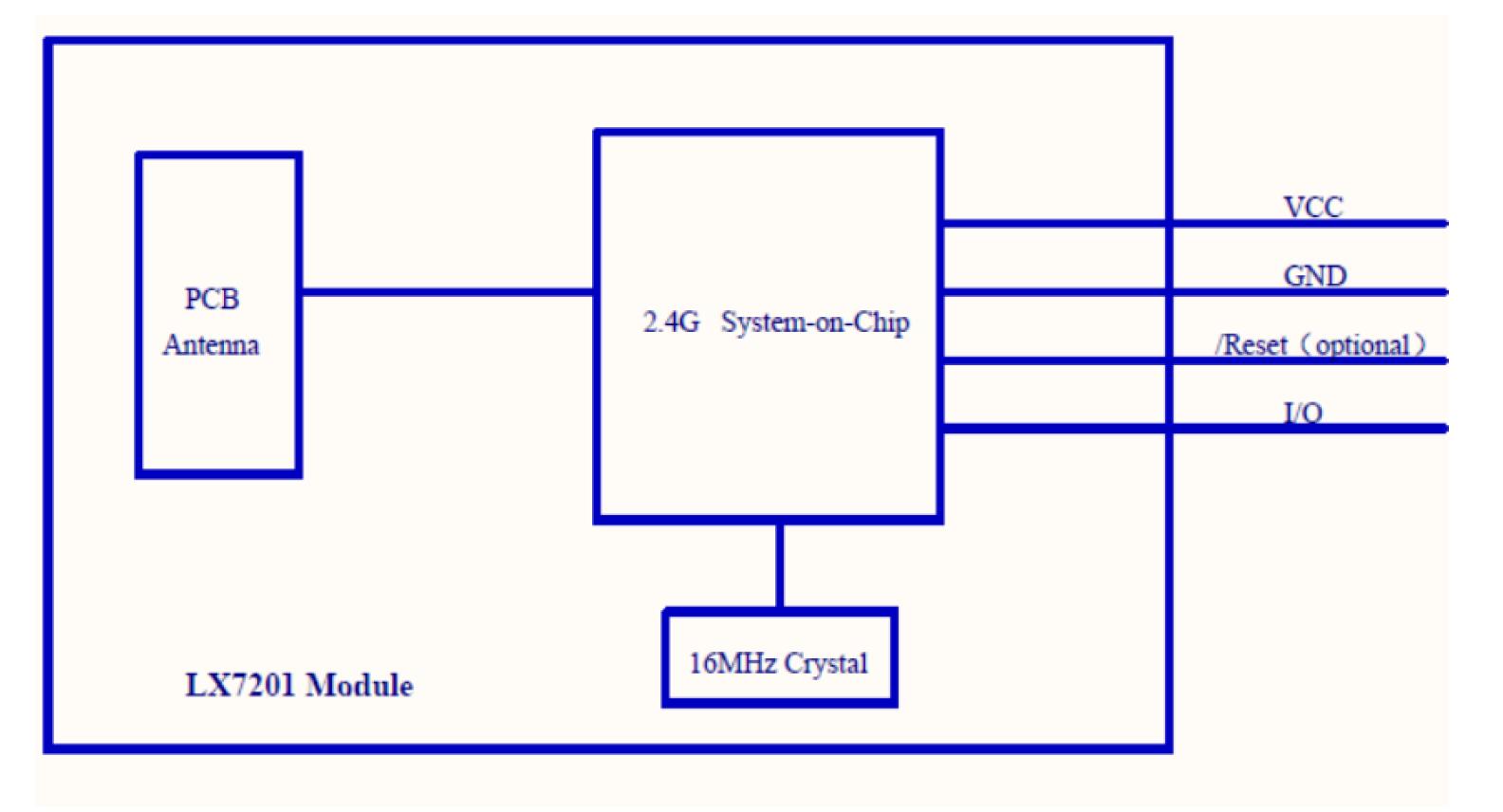 2.4g收發模塊無線遙控方案 3