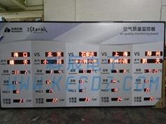 空气环境质量监控看板