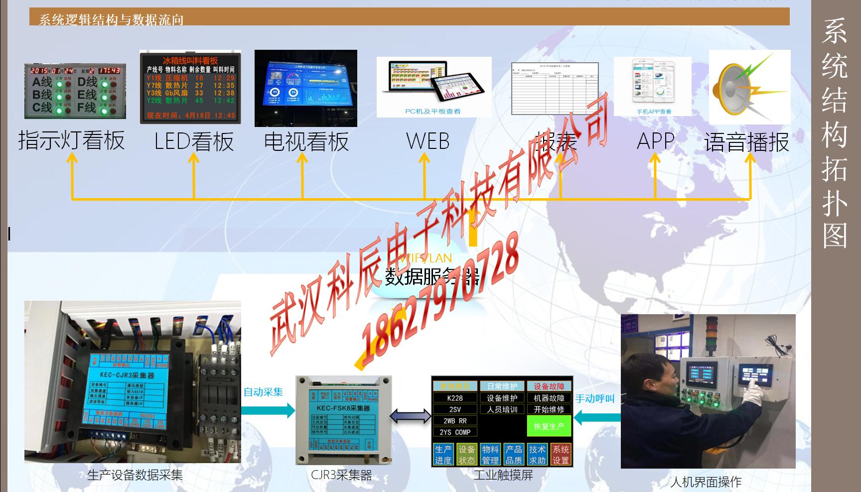 工廠生產工位無線安燈系統狀態報警匯總電子看板顯示屏人機界面 1