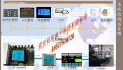 工廠生產工位無線安燈系統狀態報警匯總電子看板顯示屏人機界面