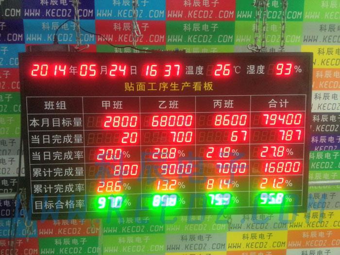 溫濕度電子信息管理看板計數看板生產看板數據採集看板LED顯示屏 1