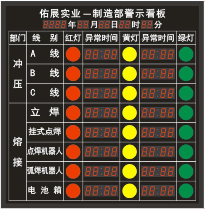生產狀態採集與顯示看板 3