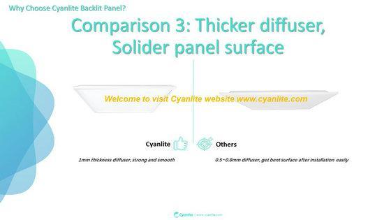 Cyanlite Backlite LED panel lights for Lay-On ceilings 600x600 300x1200 625x625 4