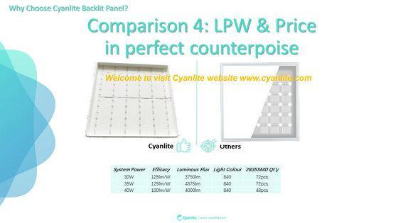 Cyanlite Backlite LED panel lights for Lay-On ceilings 600x600 300x1200 625x625 5