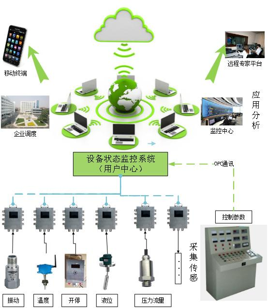 煤礦空壓機皮帶機水泵運行狀態監測故障診斷 1