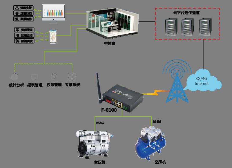 空壓機壓風機集中控制自動化系統 1