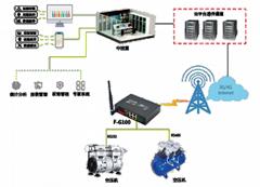 空壓機壓風機集中控制自動化系統