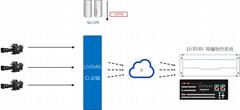 LiveMIXCL 遠程製作 多機位的直播報道