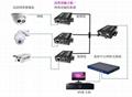 电梯网络视频传输器同轴网络传输