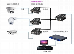 电梯网络视频传输器同轴网络传输器