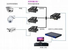 電梯網絡視頻傳輸器同軸網絡傳輸器