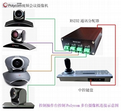 polycom寶利通視頻會議攝像機中控鍵盤