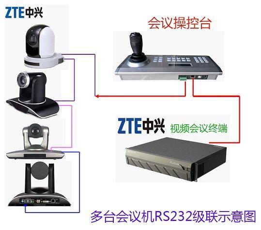 中興視頻會議攝像機專用控制鍵盤 1