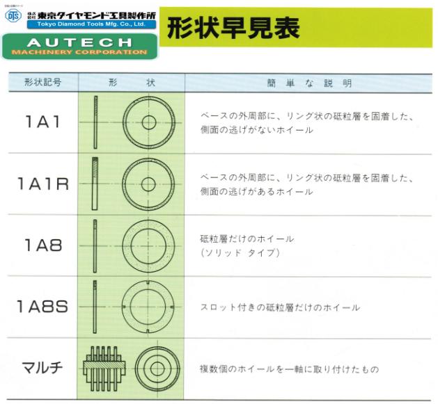 日本東京鑽石樹脂結合劑、金屬結合劑切割刀輪DTS Blade 2