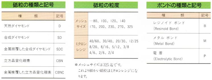 日本東京鑽石樹脂結合劑、金屬結合劑切割刀輪DTS Blade 3