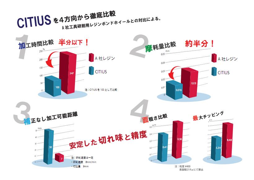 東京鑽石製作超硬フルート研削用ホイールCITIUSシティウス 2