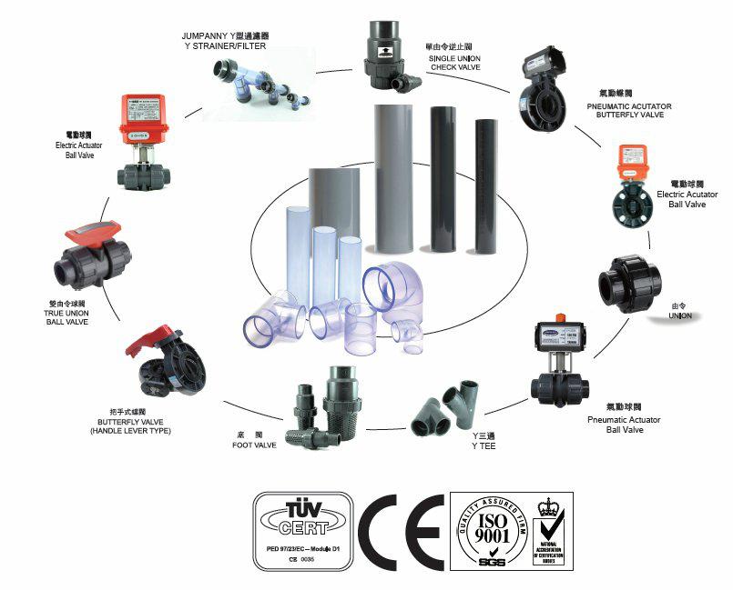 CPVC单由令球阀ASTM/SCH80/D2846 3