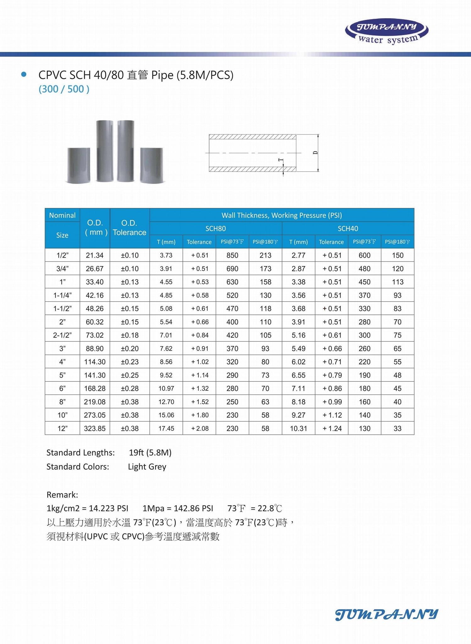 CPVC SCH40/80 温泉热水管路系统 3