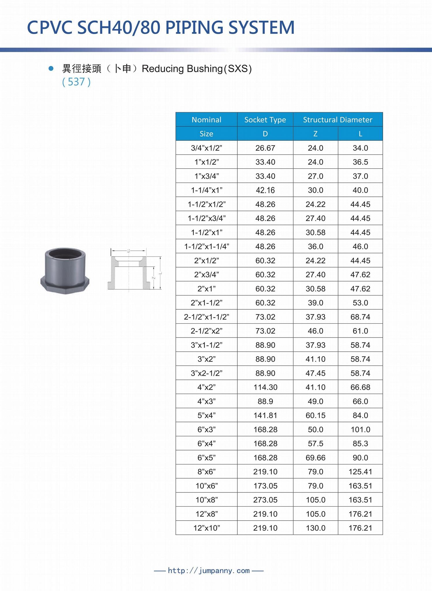 CPVC SCH40/80 Reducing Bushing(S)