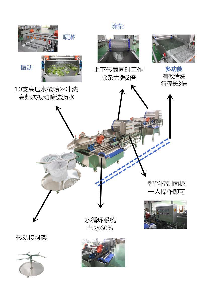 雙渦流多效果蔬清洗生產線 5