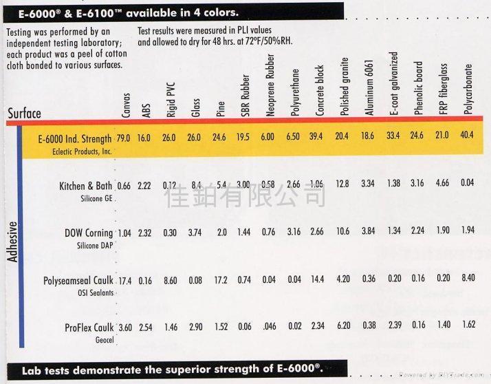 E-6000® 自動流平膠水封填劑 (工業用) 5
